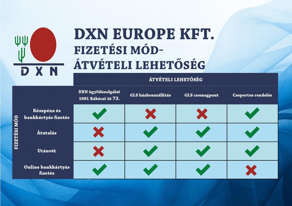 DXN Vásárlói tájékoztató