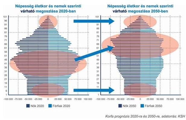 korfa 2020, 2050